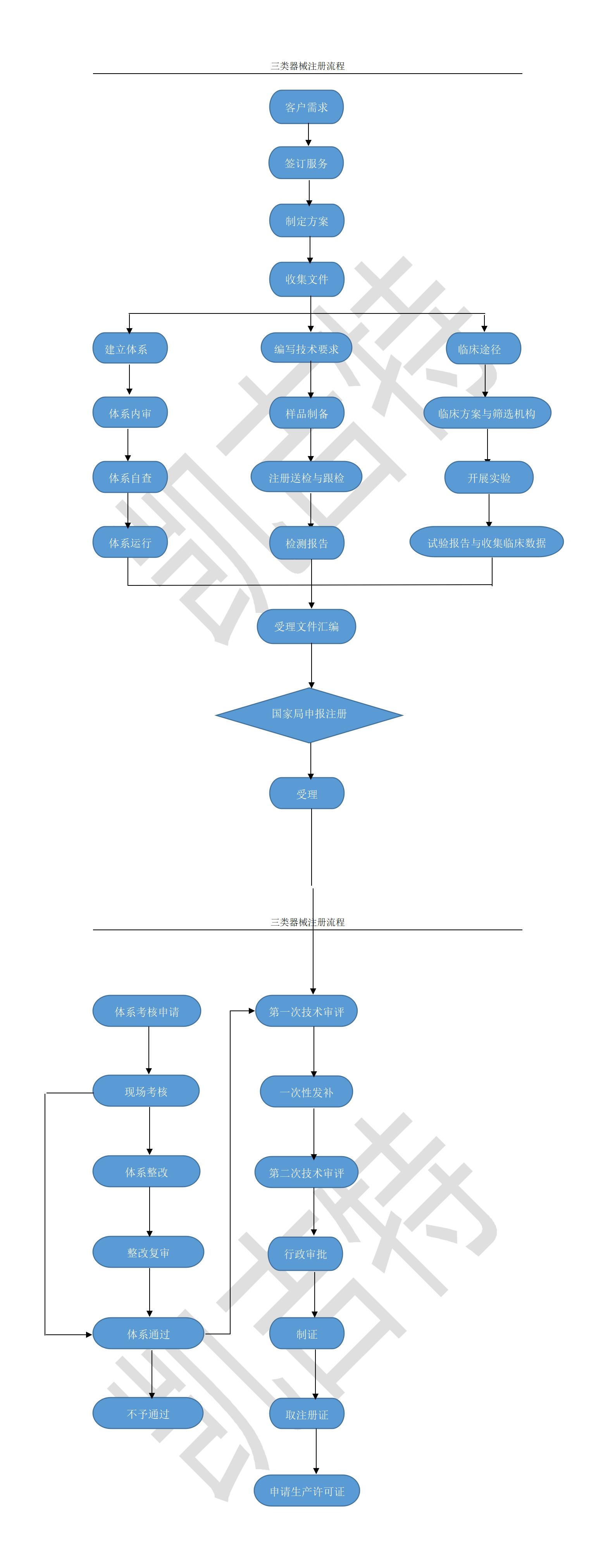 三类器械注册流程.png